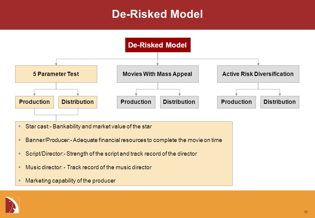 De-Risked Model 5 Parameter TestMovies With Mass AppealActive Risk Diversification ProductionDistributionProductionDistributionProductionDistribution De-Risked Model  Star cast:- Bankability and market value of the star  Banner/Producer:- Adequate financial resources to complete the movie on time  Script/Director:- Strength of the script and track record of the director  Music director: - Track record of the music director  Marketing capability of the producer 10
