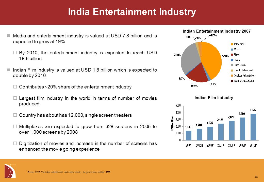 India Entertainment Industry Media and entertainment industry is valued at USD 7.8 billion and is expected to grow at 19%  By 2010, the entertainment industry is expected to reach USD 18.6 billion Indian Film industry is valued at USD 1.8 billion which is expected to double by 2010  Contributes ~20% share of the entertainment industry  Largest film industry in the world in terms of number of movies produced  Country has about has 12,000, single screen theaters  Multiplexes are expected to grow from 328 screens in 2005 to over 1,000 screens by 2008  Digitization of movies and increase in the number of screens has enhanced the movie going experience Indian Entertainment Industry 2007 Indian Film Industry Source: PWC The Indian entertainment and media industry, the growth story unfolds , 2007 16