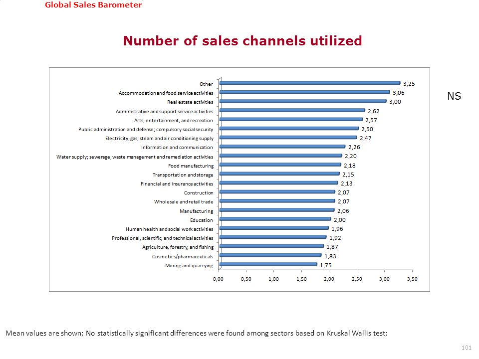 GSSI, June 22-24, 2011 Global Sales Barometer Number of sales channels utilized 101 Mean values are shown; No statistically significant differences were found among sectors based on Kruskal Wallis test; NS