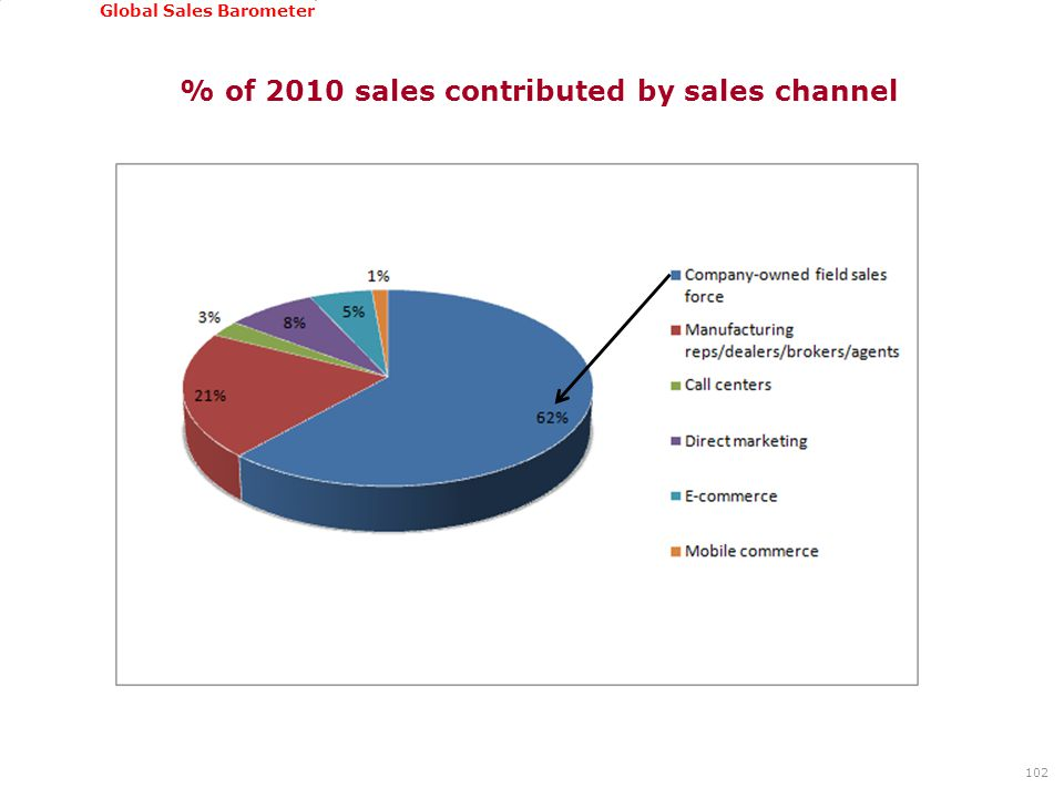 GSSI, June 22-24, 2011 Global Sales Barometer % of 2010 sales contributed by sales channel 102