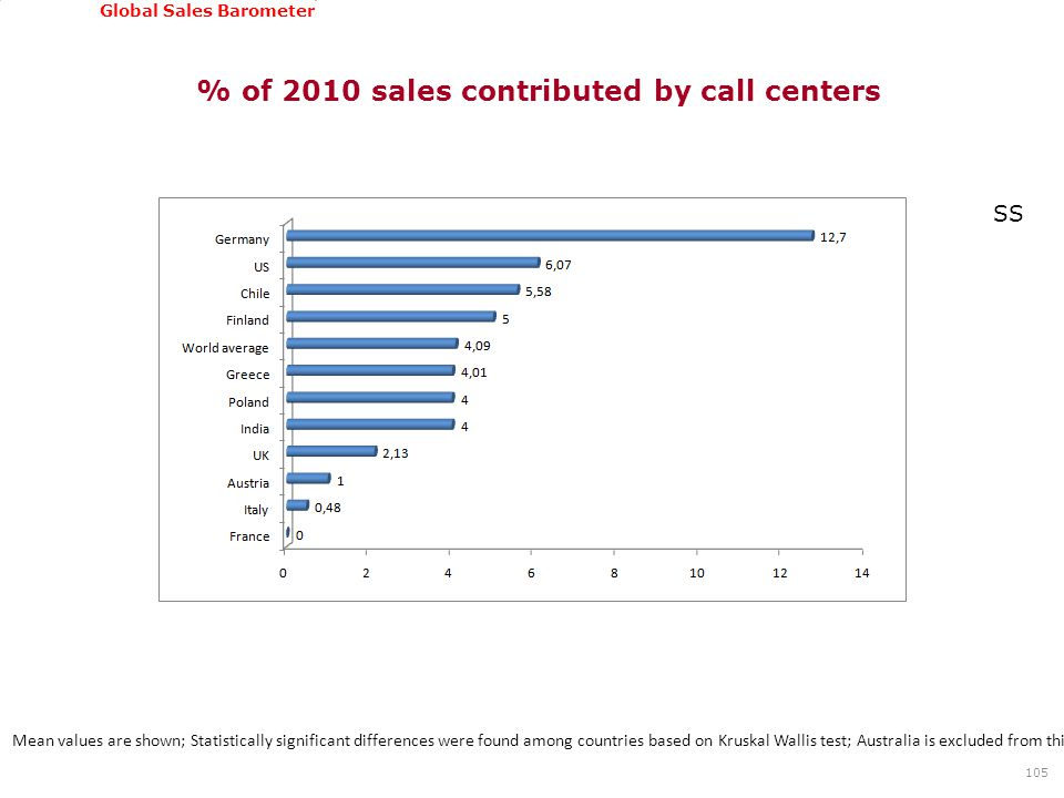 GSSI, June 22-24, 2011 Global Sales Barometer % of 2010 sales contributed by call centers 105 Mean values are shown; Statistically significant differe