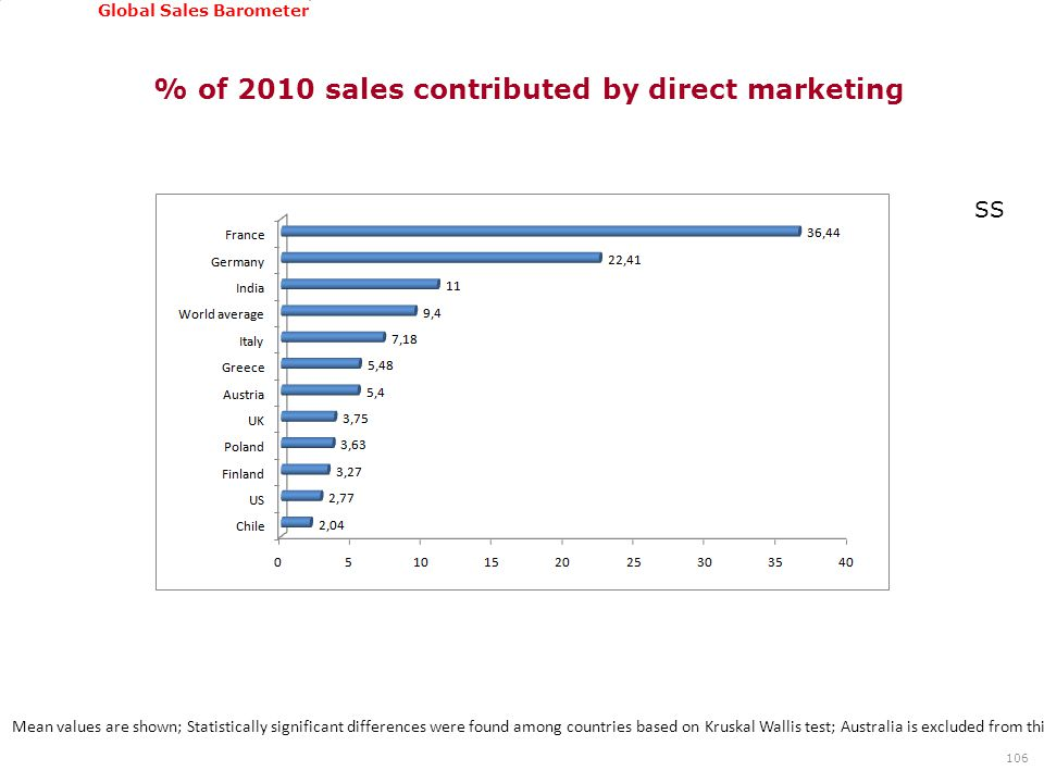 GSSI, June 22-24, 2011 Global Sales Barometer % of 2010 sales contributed by direct marketing 106 Mean values are shown; Statistically significant dif