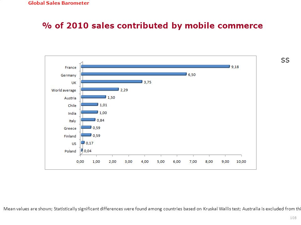 GSSI, June 22-24, 2011 Global Sales Barometer % of 2010 sales contributed by mobile commerce 108 Mean values are shown; Statistically significant diff