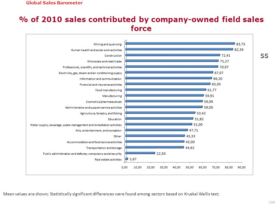 GSSI, June 22-24, 2011 Global Sales Barometer % of 2010 sales contributed by company-owned field sales force 109 Mean values are shown; Statistically significant differences were found among sectors based on Kruskal Wallis test; SS