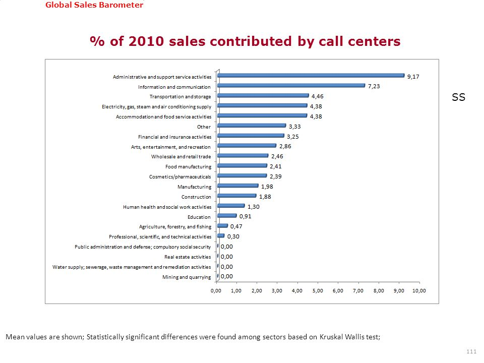 GSSI, June 22-24, 2011 Global Sales Barometer % of 2010 sales contributed by call centers 111 Mean values are shown; Statistically significant differences were found among sectors based on Kruskal Wallis test; SS