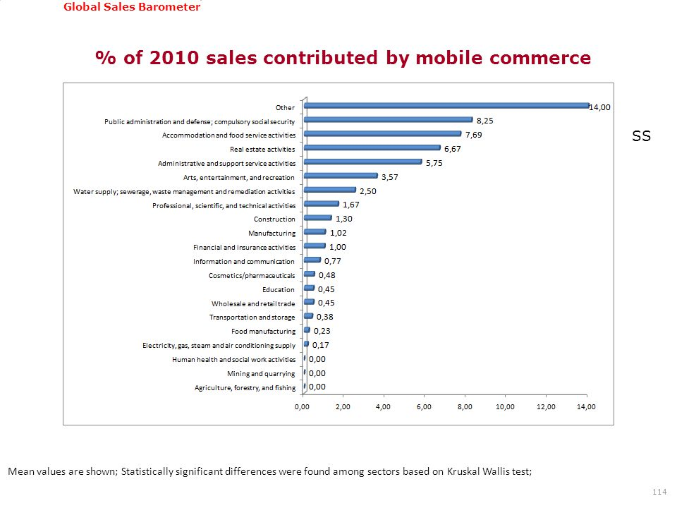 GSSI, June 22-24, 2011 Global Sales Barometer % of 2010 sales contributed by mobile commerce 114 Mean values are shown; Statistically significant diff