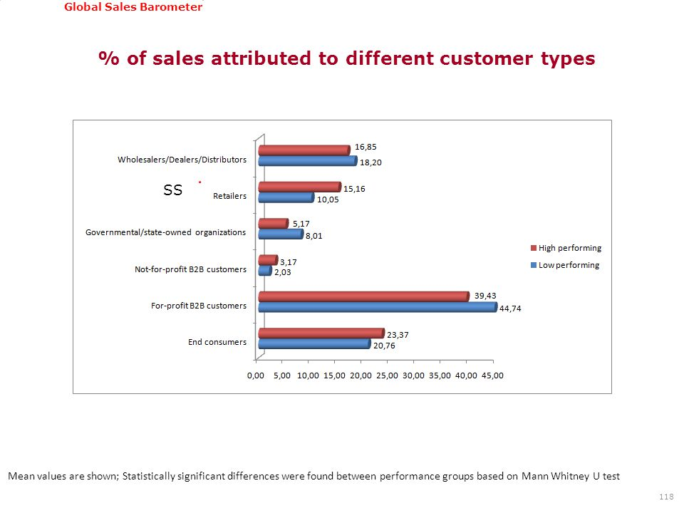 GSSI, June 22-24, 2011 Global Sales Barometer % of sales attributed to different customer types 118 Mean values are shown; Statistically significant d