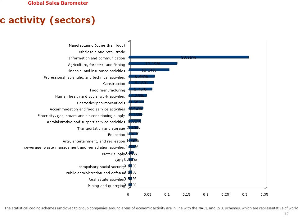 GSSI, June 22-24, 2011 Global Sales Barometer Area of economic activity (sectors) 17 The statistical coding schemes employed to group companies around