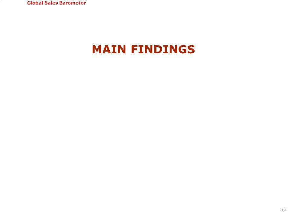 GSSI, June 22-24, 2011 Global Sales Barometer MAIN FINDINGS 18