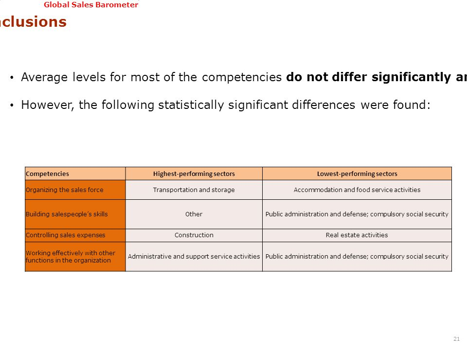 GSSI, June 22-24, 2011 Global Sales Barometer Conclusions 21 Average levels for most of the competencies do not differ significantly among sectors.