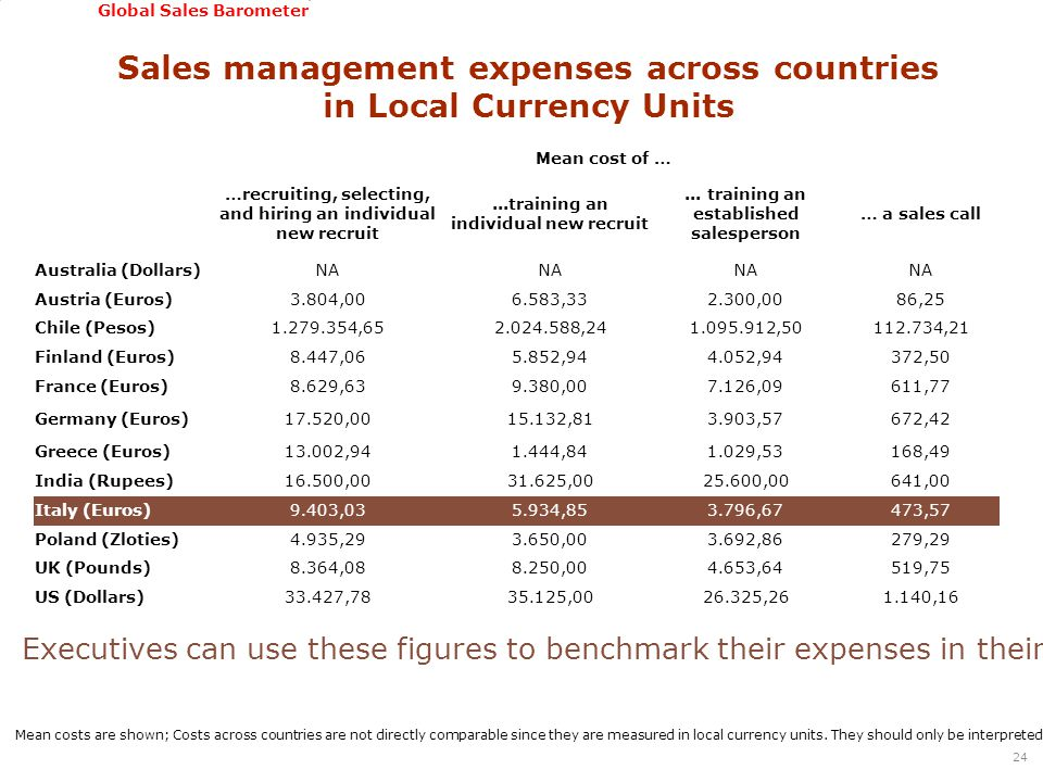 GSSI, June 22-24, 2011 Global Sales Barometer Sales management expenses across countries in Local Currency Units 24 Mean cost of … …recruiting, select
