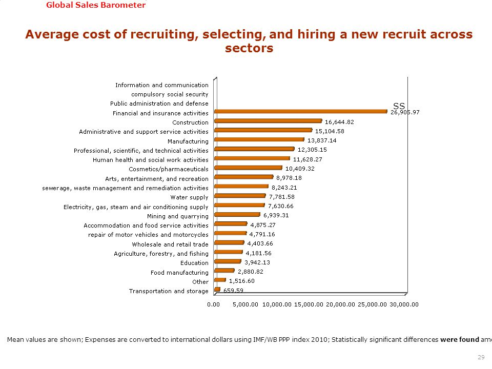 GSSI, June 22-24, 2011 Global Sales Barometer Average cost of recruiting, selecting, and hiring a new recruit across sectors 29 Mean values are shown;