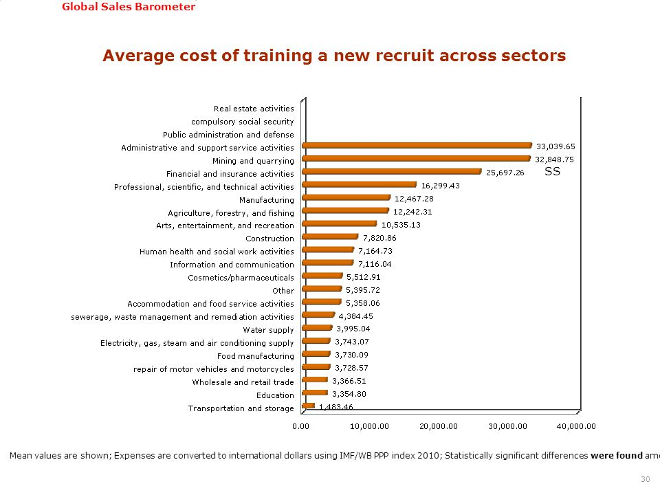 GSSI, June 22-24, 2011 Global Sales Barometer Average cost of training a new recruit across sectors 30 Mean values are shown; Expenses are converted t