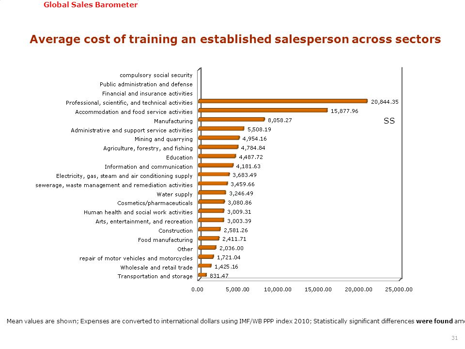 GSSI, June 22-24, 2011 Global Sales Barometer Average cost of training an established salesperson across sectors 31 Mean values are shown; Expenses ar