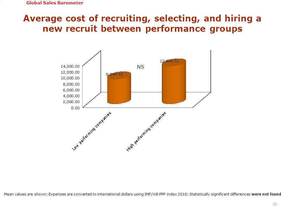 GSSI, June 22-24, 2011 Global Sales Barometer Average cost of recruiting, selecting, and hiring a new recruit between performance groups 33 Mean values are shown; Expenses are converted to international dollars using IMF/WB PPP index 2010; Statistically significant differences were not found between groups of companies based on T-test (T-test = -1,1592; Sig.