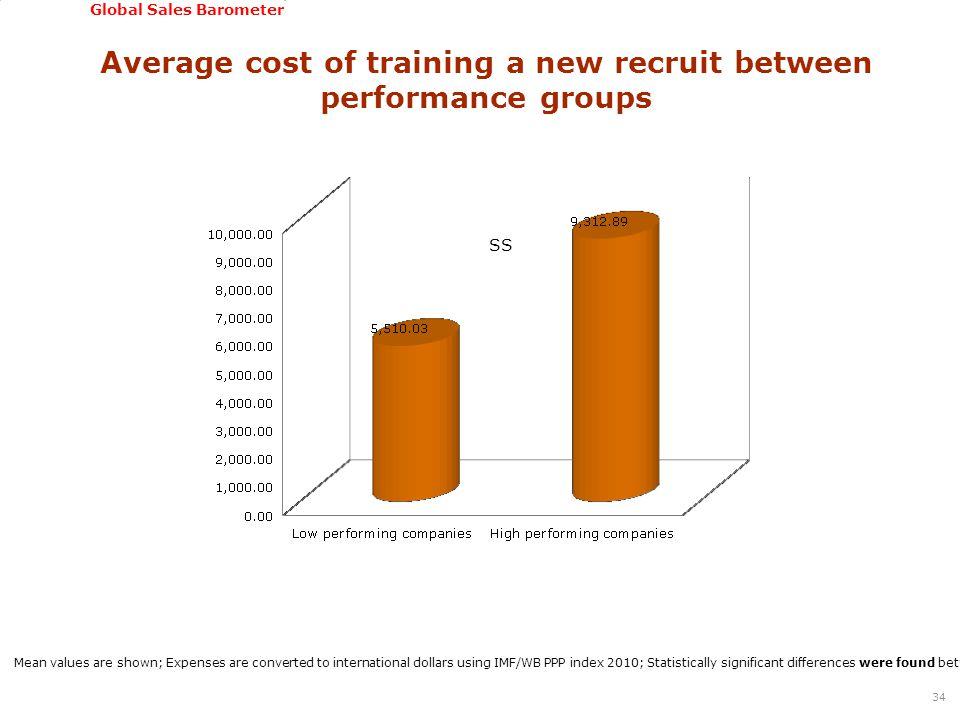 GSSI, June 22-24, 2011 Global Sales Barometer Average cost of training a new recruit between performance groups 34 Mean values are shown; Expenses are
