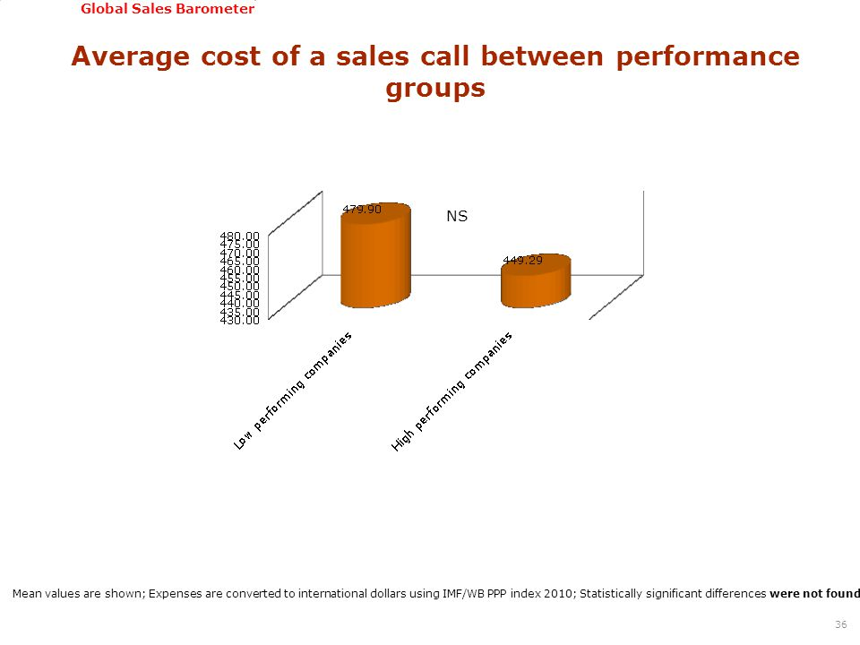 GSSI, June 22-24, 2011 Global Sales Barometer Average cost of a sales call between performance groups 36 Mean values are shown; Expenses are converted