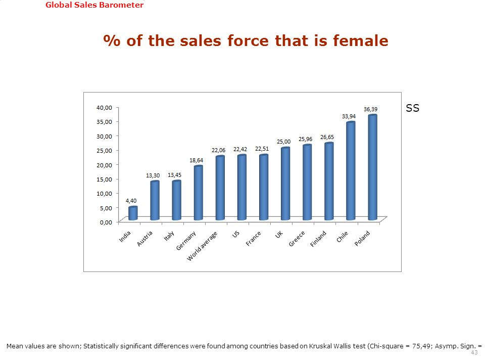 GSSI, June 22-24, 2011 Global Sales Barometer % of the sales force that is female 43 Mean values are shown; Statistically significant differences were found among countries based on Kruskal Wallis test (Chi-square = 75,49; Asymp.