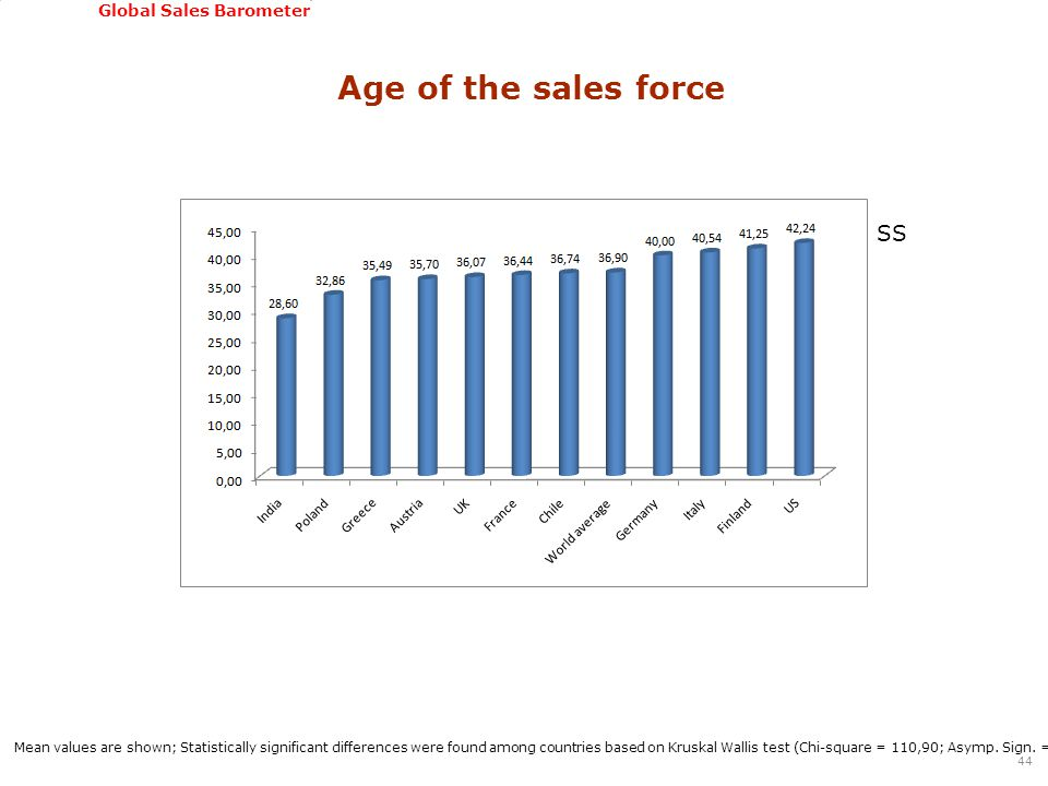 GSSI, June 22-24, 2011 Global Sales Barometer Age of the sales force 44 Mean values are shown; Statistically significant differences were found among