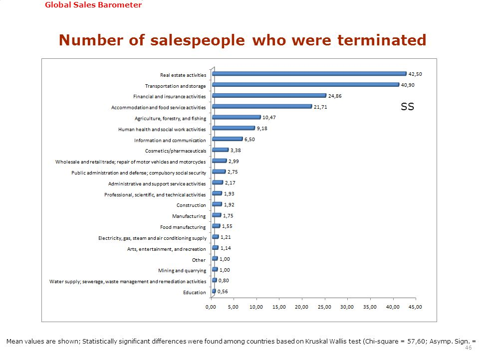 GSSI, June 22-24, 2011 Global Sales Barometer Number of salespeople who were terminated 46 Mean values are shown; Statistically significant differences were found among countries based on Kruskal Wallis test (Chi-square = 57,60; Asymp.