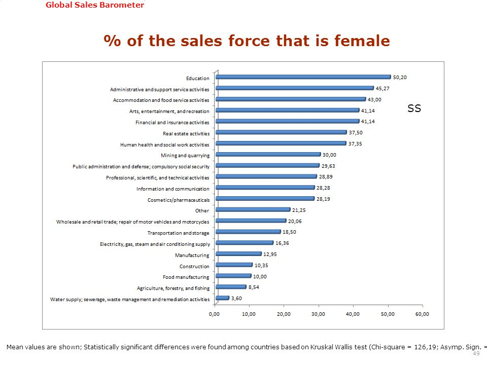 GSSI, June 22-24, 2011 Global Sales Barometer % of the sales force that is female 49 Mean values are shown; Statistically significant differences were found among countries based on Kruskal Wallis test (Chi-square = 126,19; Asymp.