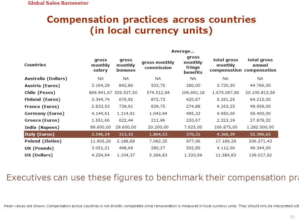 GSSI, June 22-24, 2011 Global Sales Barometer Compensation practices across countries (in local currency units) 53 Average… Countries gross monthly salary gross monthly bonuses gross monthly commission gross monthly fringe benefits total gross monthly compensation total gross annual compensation Australia (Dollars) NA Austria (Euros) 3.164,29842,86533,75280,003.730,5044.766,00 Chile (Pesos) 869.941,67329.537,50574.512,94106.691,181.675.067,8020.100.813,56 Finland (Euros) 3.344,74676,92872,73420,675.351,2564.215,00 France (Euros) 2.833,53739,91839,75274,884.163,2549.959,00 Germany (Euros) 4.144,611.114,911.043,94495,334.950,0059.400,00 Greece (Euros) 1.551,66622,44211,96220,672.323,1927.878,32 India (Rupees) 89.600,0029.600,0020.200,007.625,00106.875,001.282.500,00 Italy (Euros) 2.546,24313,101.864,53370,314.366,3952.396,65 Poland (Zloties) 11.905,262.188,897.082,35977,0617.189,29206.271,43 UK (Pounds) 3.051,21498,69280,27502,854.112,0049.344,00 US (Dollars) 4.254,641.104,375.284,831.333,6911.584,83139.017,92 Mean values are shown; Compensation across countries is not directly comparable since remuneration is measured in local currency units.