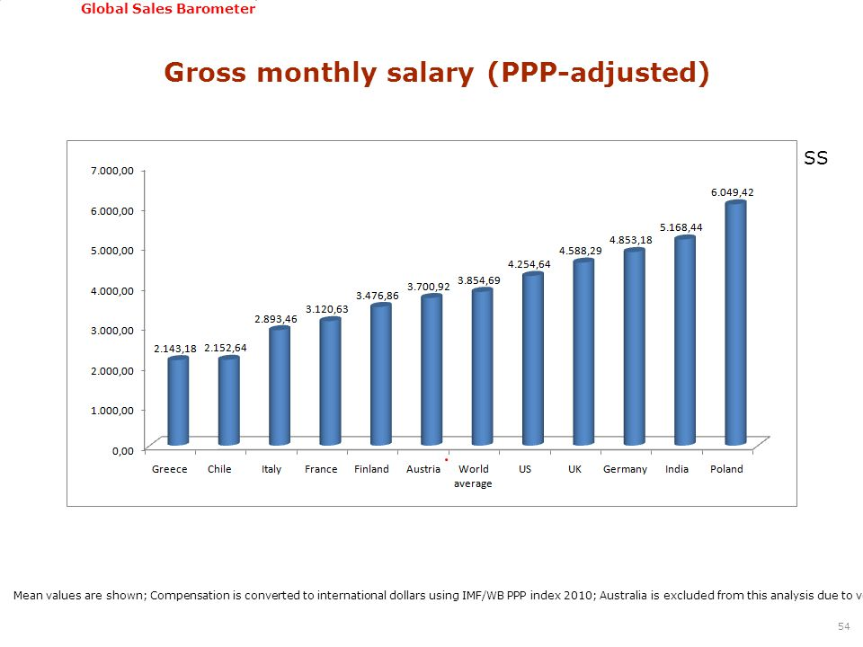 GSSI, June 22-24, 2011 Global Sales Barometer Gross monthly salary (PPP-adjusted) 54 Mean values are shown; Compensation is converted to international dollars using IMF/WB PPP index 2010; Australia is excluded from this analysis due to very low number of cases; Statistically significant differences were found among countries based on Kruskal Wallis test SS