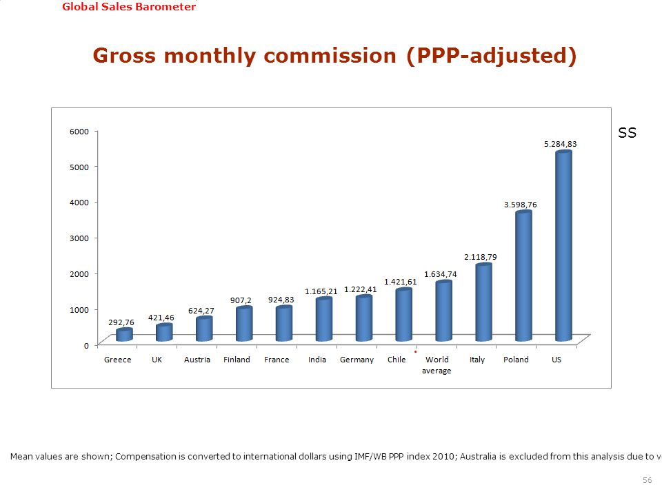 GSSI, June 22-24, 2011 Global Sales Barometer Gross monthly commission (PPP-adjusted) 56 Mean values are shown; Compensation is converted to international dollars using IMF/WB PPP index 2010; Australia is excluded from this analysis due to very low number of cases; Statistically significant differences were found among countries based on Kruskal Wallis test SS