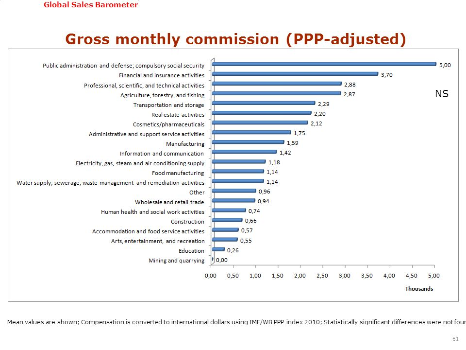 GSSI, June 22-24, 2011 Global Sales Barometer Gross monthly commission (PPP-adjusted) 61 Mean values are shown; Compensation is converted to international dollars using IMF/WB PPP index 2010; Statistically significant differences were not found among sectors based on Kruskal Wallis test NS