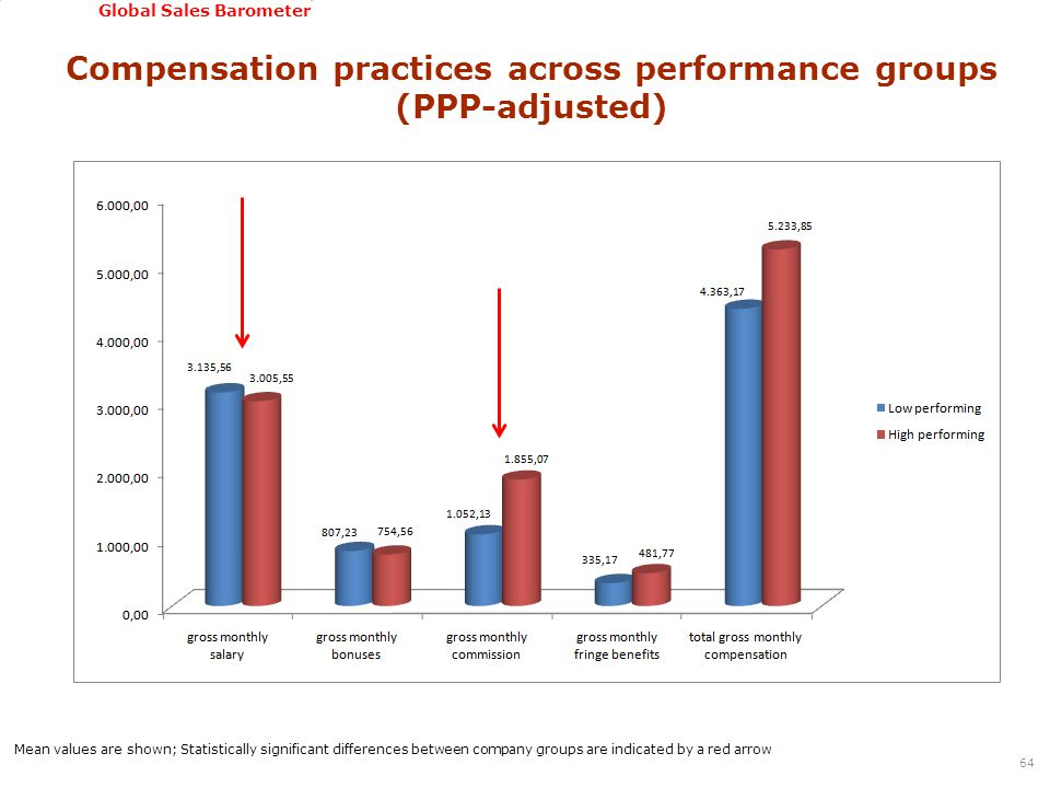 GSSI, June 22-24, 2011 Global Sales Barometer Compensation practices across performance groups (PPP-adjusted) 64 Mean values are shown; Statistically significant differences between company groups are indicated by a red arrow