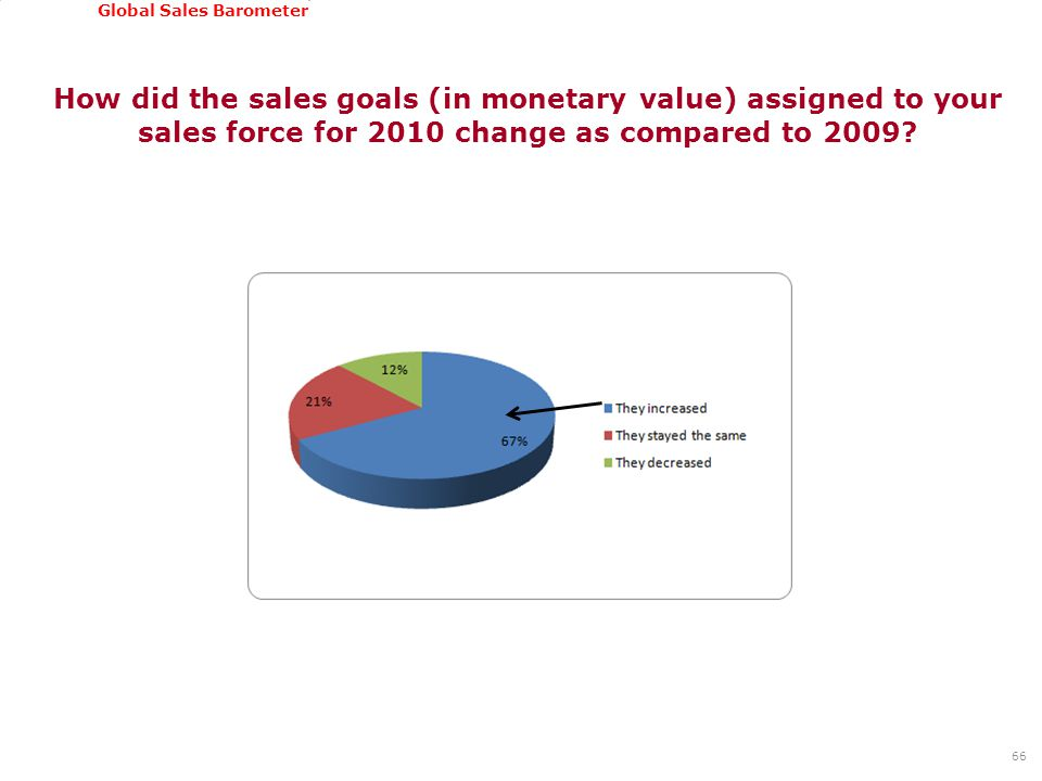 GSSI, June 22-24, 2011 Global Sales Barometer How did the sales goals (in monetary value) assigned to your sales force for 2010 change as compared to