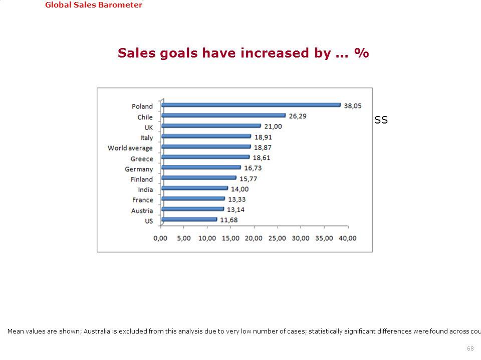 GSSI, June 22-24, 2011 Global Sales Barometer Sales goals have increased by...