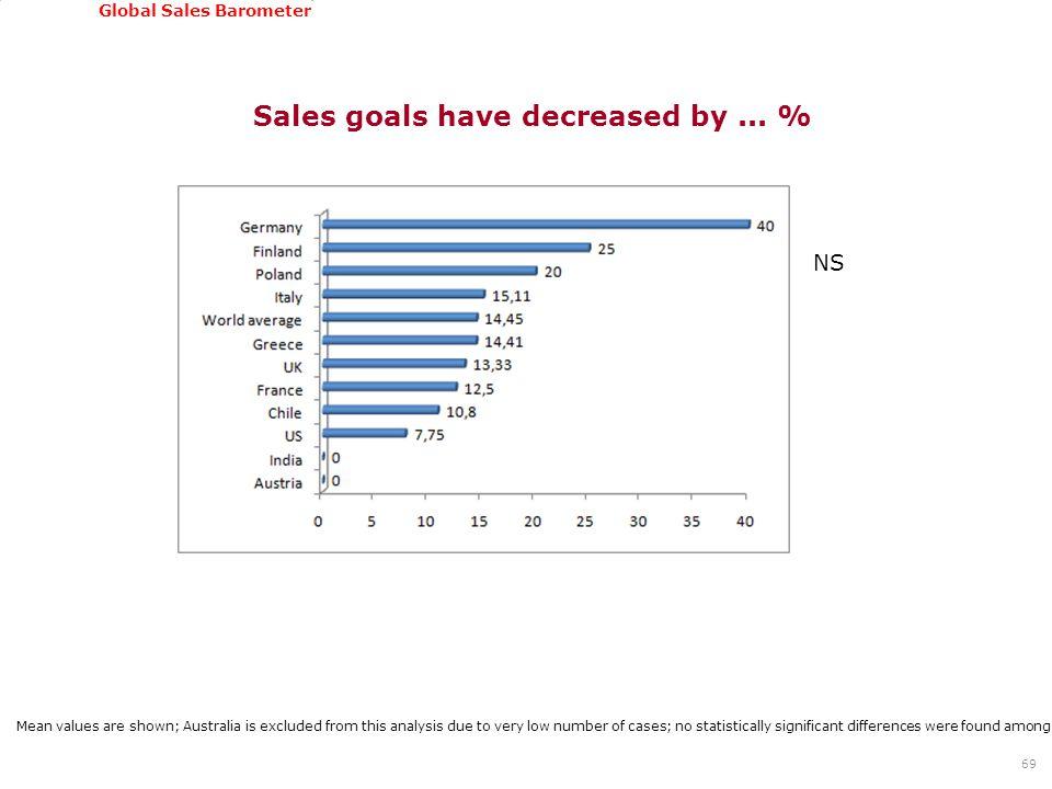 GSSI, June 22-24, 2011 Global Sales Barometer Sales goals have decreased by...