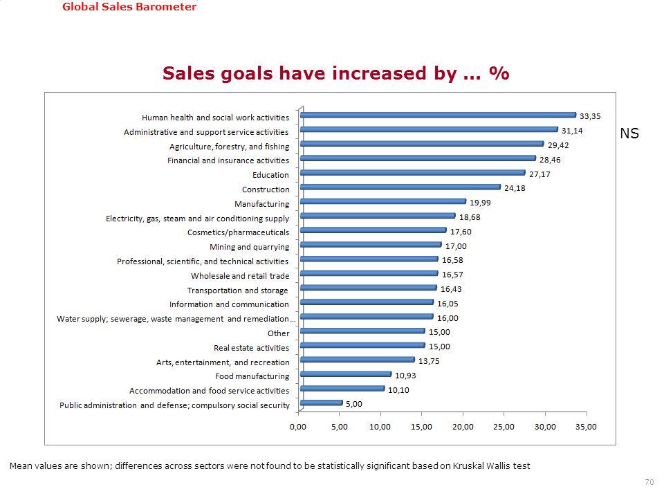 GSSI, June 22-24, 2011 Global Sales Barometer 70 Sales goals have increased by...
