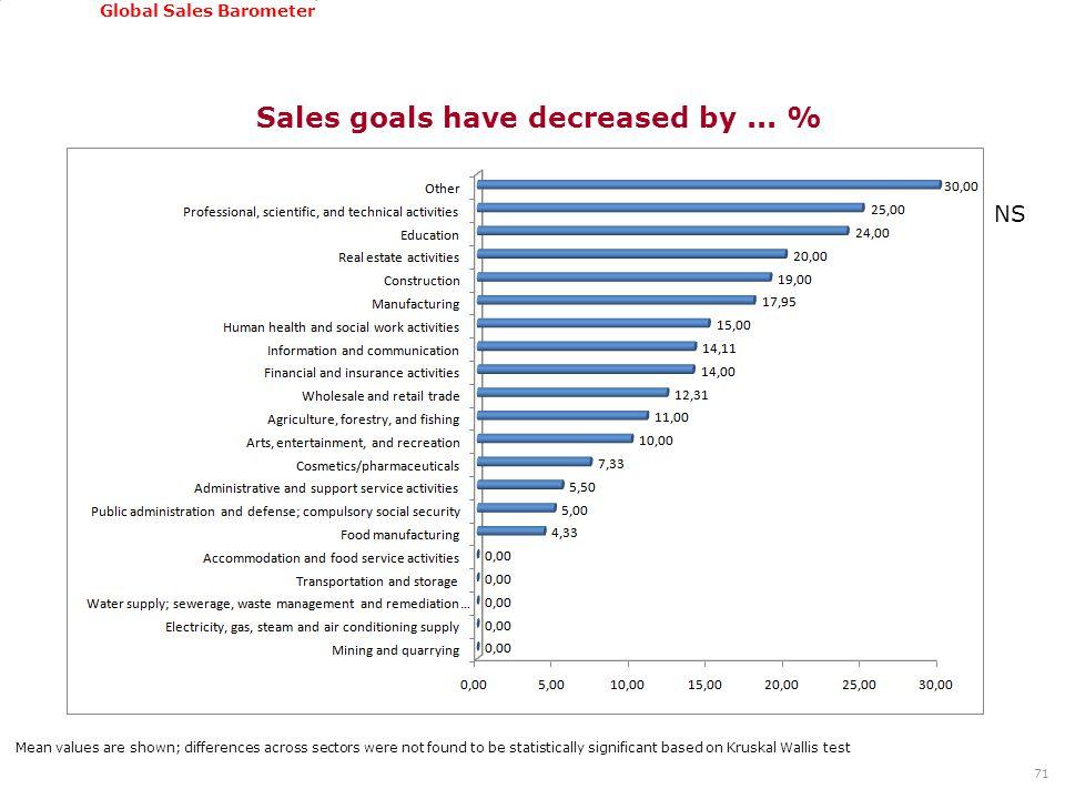 GSSI, June 22-24, 2011 Global Sales Barometer 71 Sales goals have decreased by...