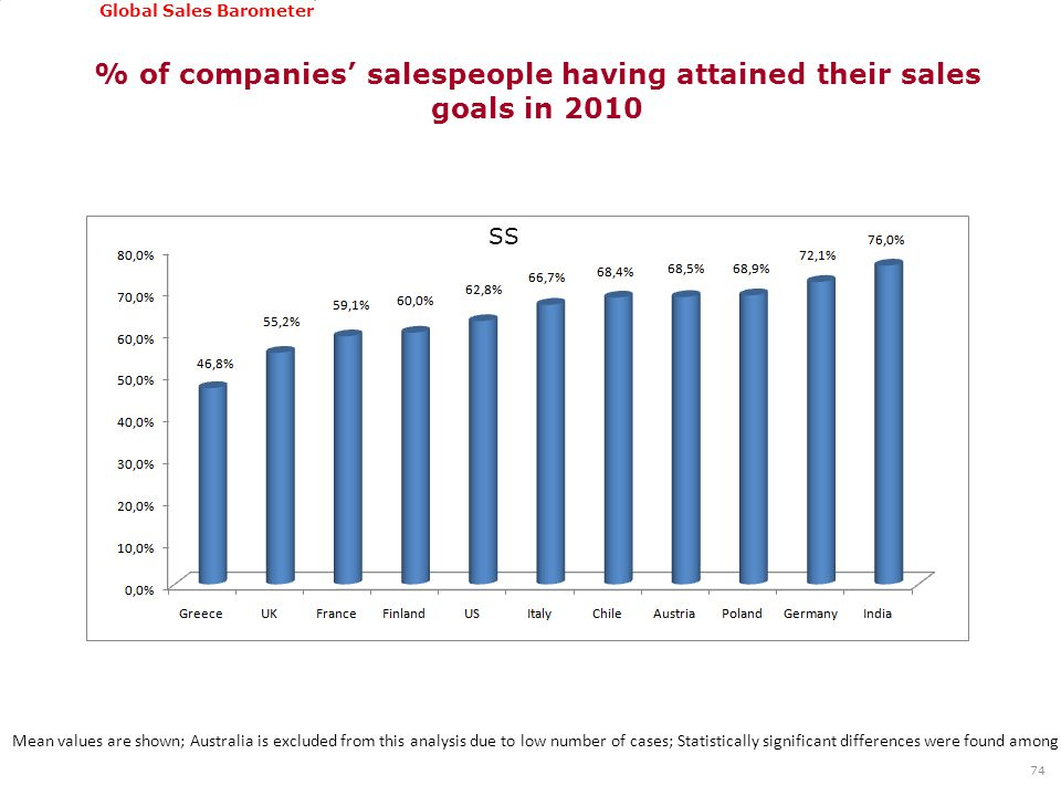 GSSI, June 22-24, 2011 Global Sales Barometer % of companies' salespeople having attained their sales goals in 2010 Mean values are shown; Australia is excluded from this analysis due to low number of cases; Statistically significant differences were found among countries based on Kruskal Wallis test (Chi-square: 40,818; Asymp.