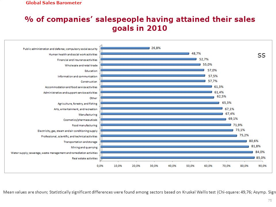 GSSI, June 22-24, 2011 Global Sales Barometer % of companies' salespeople having attained their sales goals in 2010 75 Mean values are shown; Statistically significant differences were found among sectors based on Kruskal Wallis test (Chi-square: 49,76; Asymp.