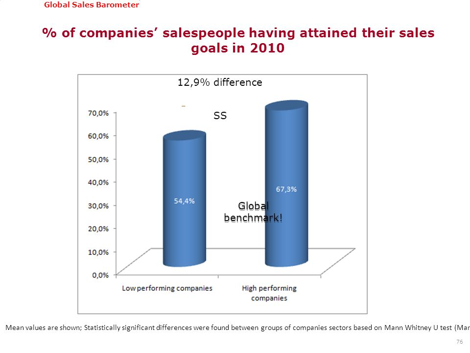 GSSI, June 22-24, 2011 Global Sales Barometer % of companies' salespeople having attained their sales goals in 2010 76 Mean values are shown; Statistically significant differences were found between groups of companies sectors based on Mann Whitney U test (Mann Whitney U : 30.079,00; Asymp.