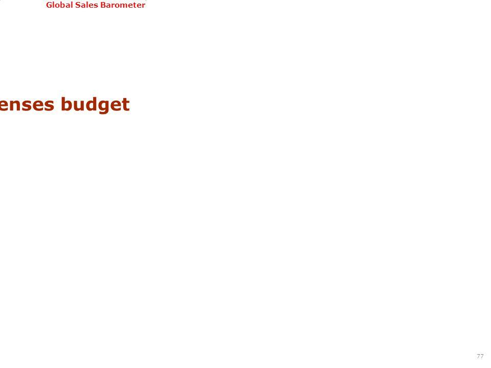 GSSI, June 22-24, 2011 Global Sales Barometer Sales expenses budget 77