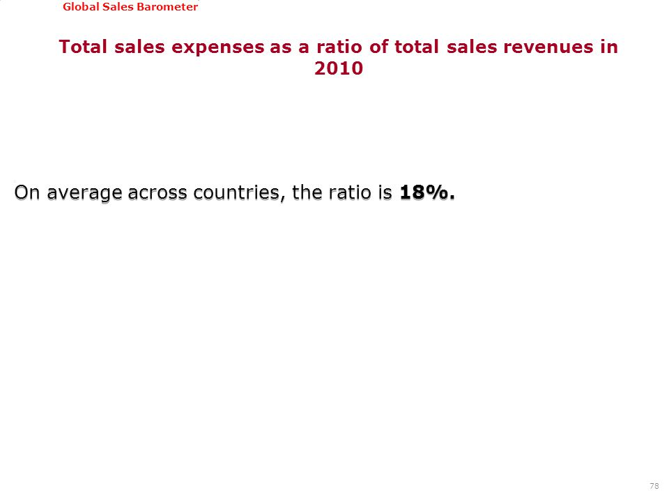 GSSI, June 22-24, 2011 Global Sales Barometer Total sales expenses as a ratio of total sales revenues in 2010 On average across countries, the ratio i