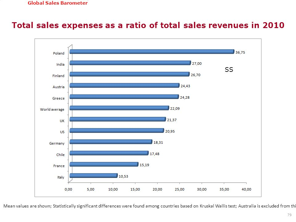 GSSI, June 22-24, 2011 Global Sales Barometer Total sales expenses as a ratio of total sales revenues in 2010 79 Mean values are shown; Statistically significant differences were found among countries based on Kruskal Wallis test; Australia is excluded from this analysis due to low number of cases SS