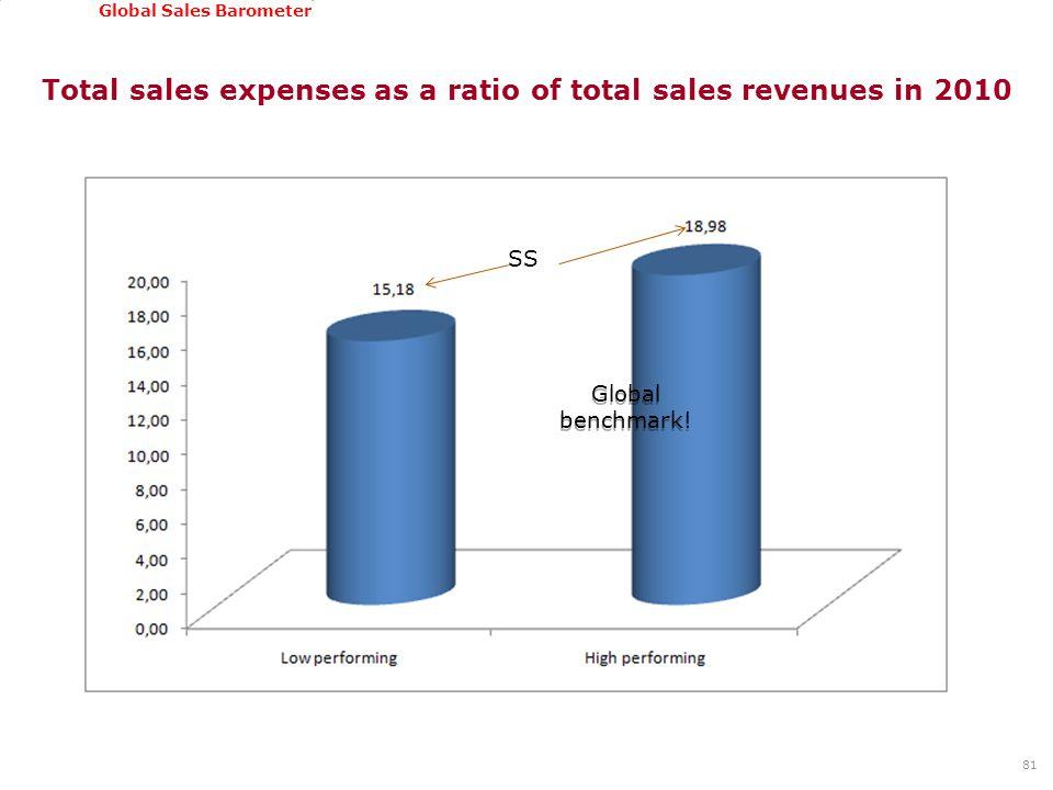 GSSI, June 22-24, 2011 Global Sales Barometer Total sales expenses as a ratio of total sales revenues in 2010 81 Global benchmark.