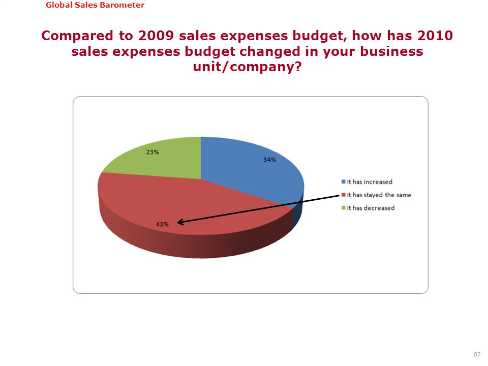GSSI, June 22-24, 2011 Global Sales Barometer Compared to 2009 sales expenses budget, how has 2010 sales expenses budget changed in your business unit/company.