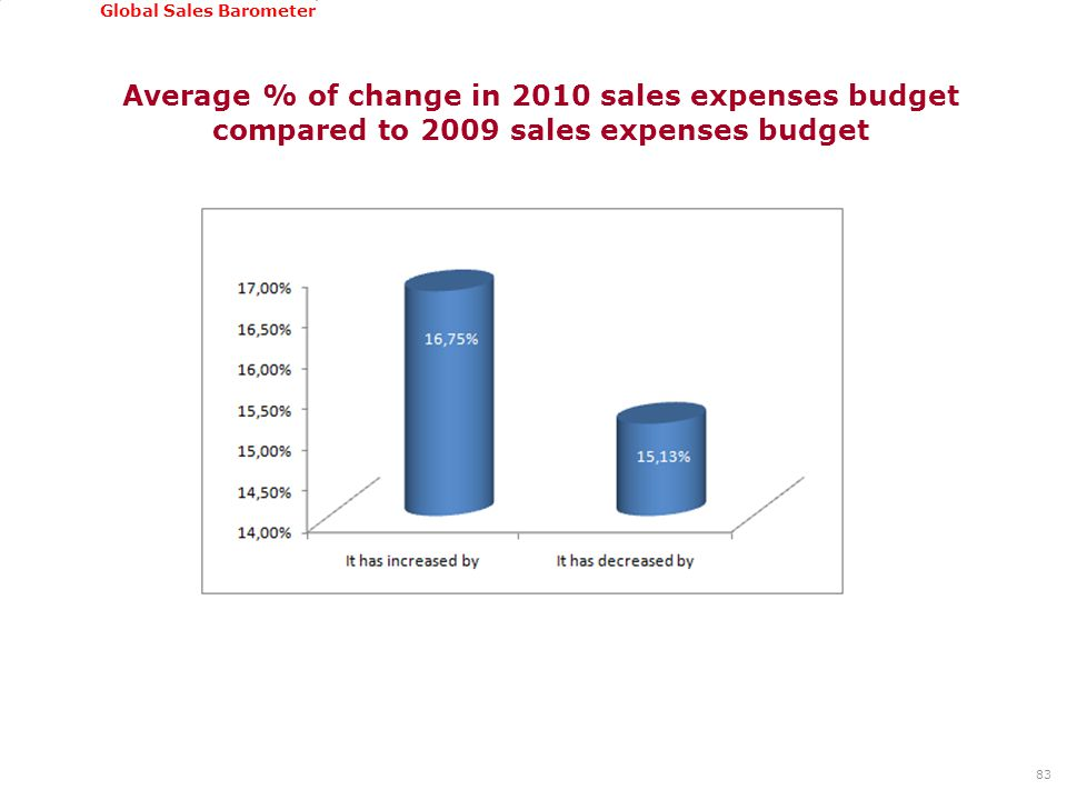 GSSI, June 22-24, 2011 Global Sales Barometer Average % of change in 2010 sales expenses budget compared to 2009 sales expenses budget 83