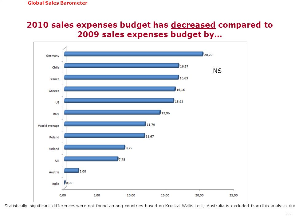 GSSI, June 22-24, 2011 Global Sales Barometer 2010 sales expenses budget has decreased compared to 2009 sales expenses budget by… 85 Statistically significant differences were not found among countries based on Kruskal Wallis test; Australia is excluded from this analysis due to very low number of cases NS