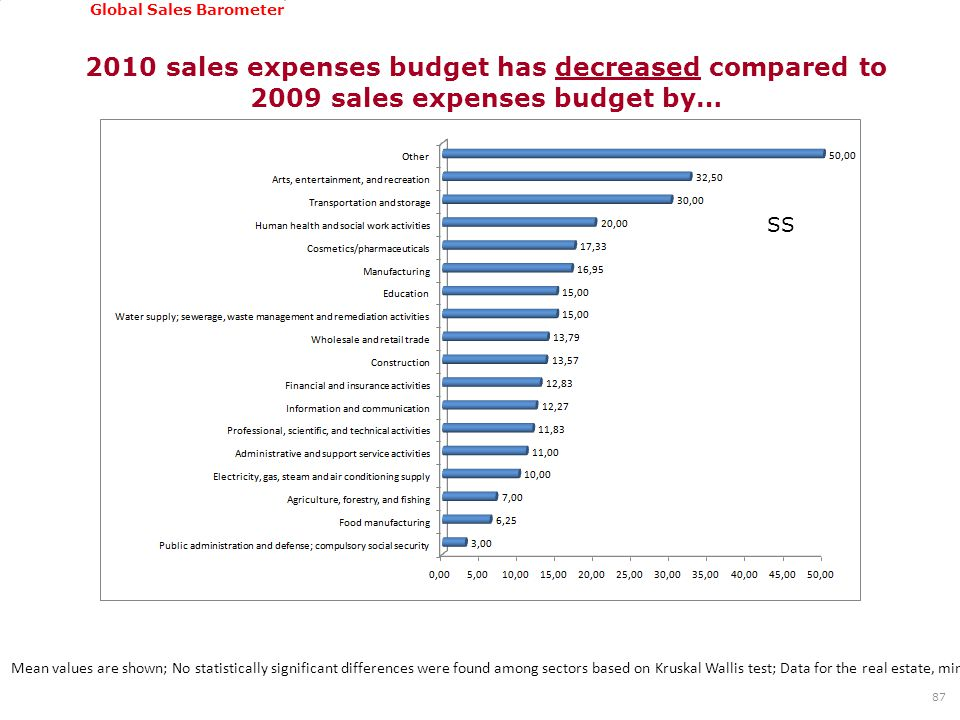 GSSI, June 22-24, 2011 Global Sales Barometer 2010 sales expenses budget has decreased compared to 2009 sales expenses budget by… 87 Mean values are s