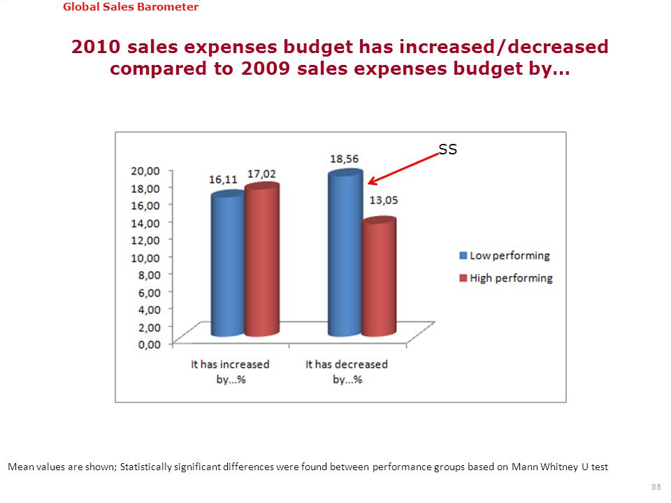 GSSI, June 22-24, 2011 Global Sales Barometer 2010 sales expenses budget has increased/decreased compared to 2009 sales expenses budget by… 88 Mean values are shown; Statistically significant differences were found between performance groups based on Mann Whitney U test SS