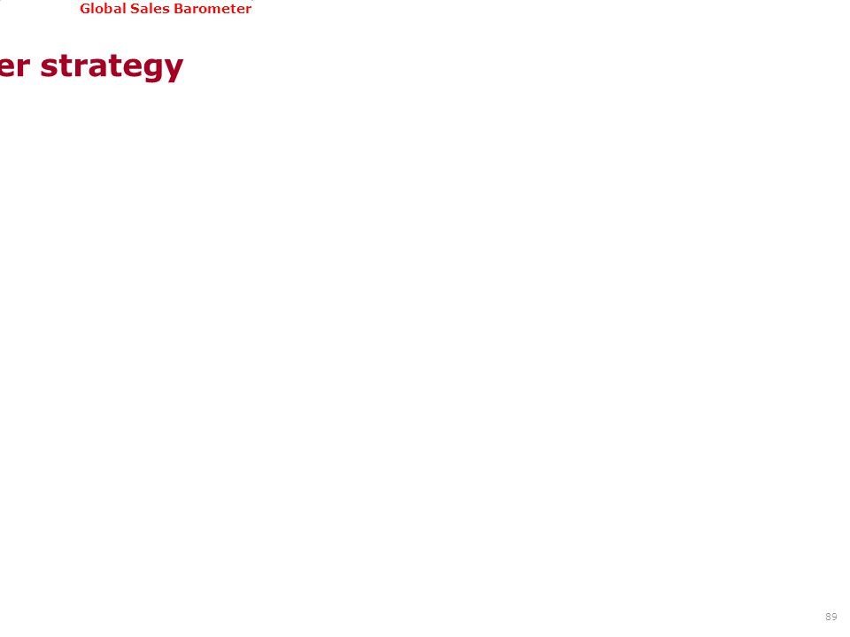 GSSI, June 22-24, 2011 Global Sales Barometer Customer strategy 89