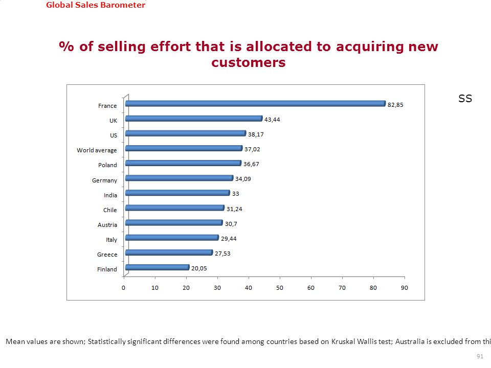 GSSI, June 22-24, 2011 Global Sales Barometer % of selling effort that is allocated to acquiring new customers 91 Mean values are shown; Statistically