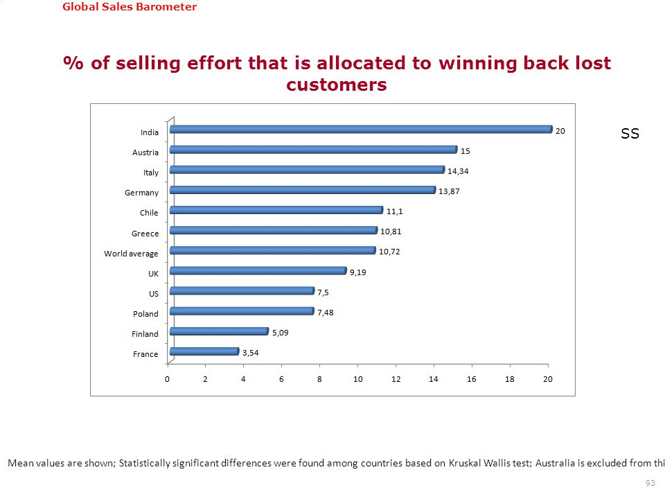GSSI, June 22-24, 2011 Global Sales Barometer % of selling effort that is allocated to winning back lost customers 93 Mean values are shown; Statistically significant differences were found among countries based on Kruskal Wallis test; Australia is excluded from this analysis due to low number of cases SS